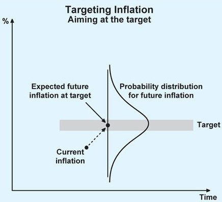 difference between monetary targeting inflation targeting Monetary policy understanding ngdp targeting the rollout continues a central bank actually targeting an inflation rate should react to deviations above and.